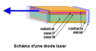 Un t l viseur laser pour toutes les bourses for Miroir de bragg